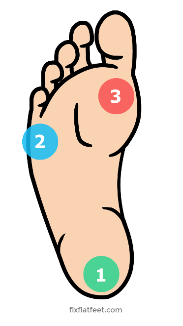 foot-tripod-bottom-points